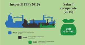 Campania ITF asupra navelor sub pavilion de complezență 2015