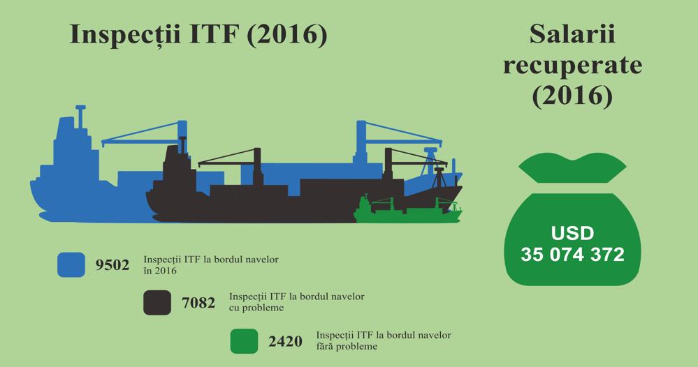 Campania ITF asupra navelor sub pavilion de complezență 2016